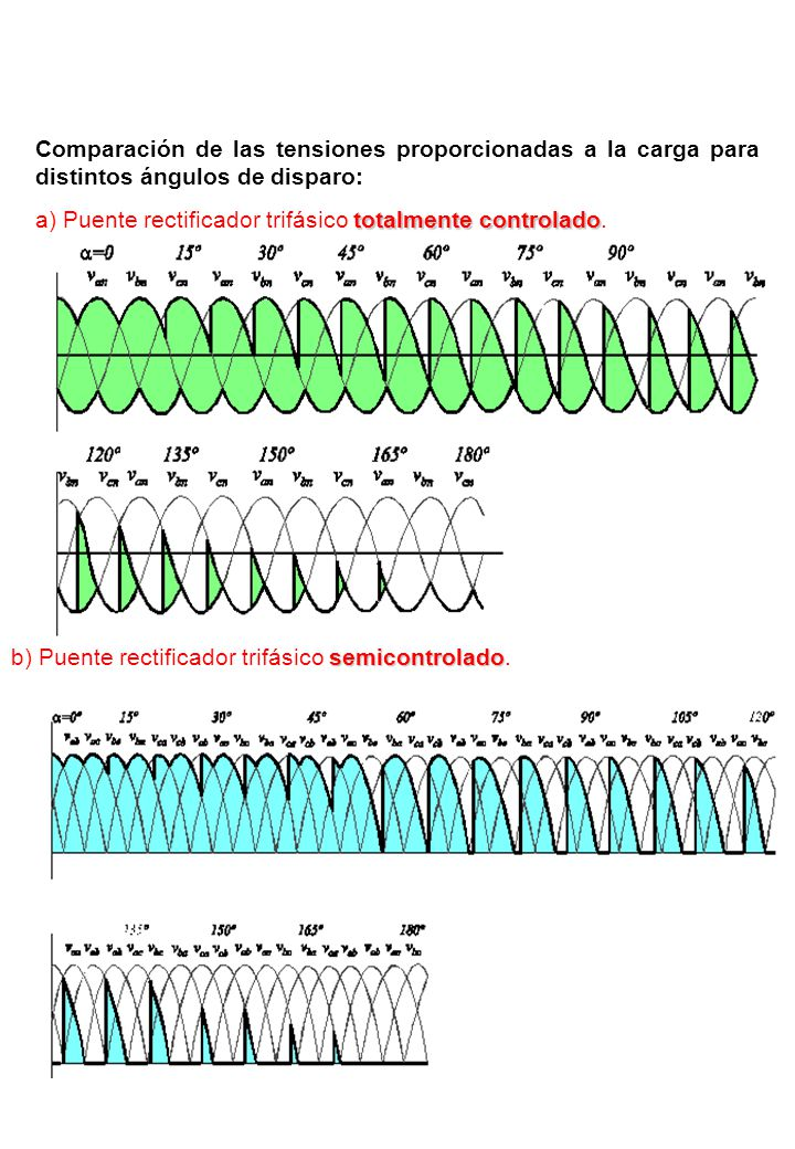 b) Puente rectificador trifásico semicontrolado.