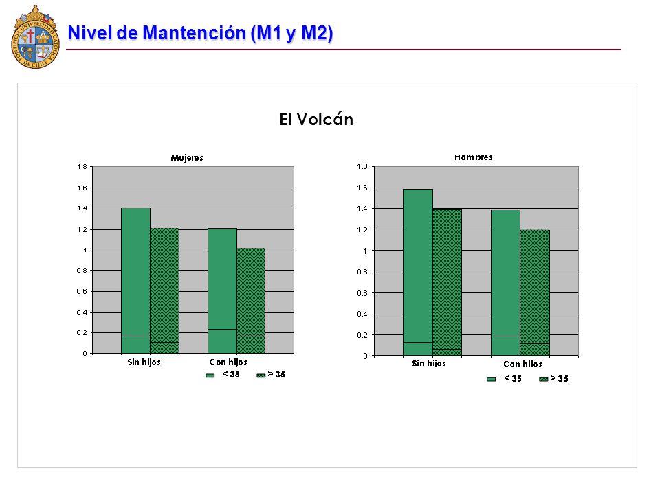 Nivel de Mantención (M1 y M2)