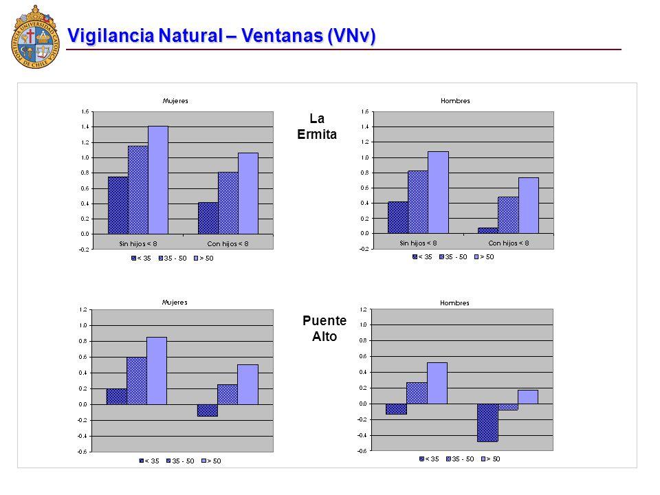 Vigilancia Natural – Ventanas (VNv)