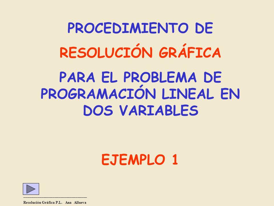 PARA EL PROBLEMA DE PROGRAMACIÓN LINEAL EN DOS VARIABLES