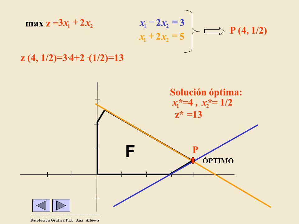 F 2 3 z = max + x z (4, 1/2)=3.4+2 .(1/2)=13 3 2 = - x P (4, 1/2) 5 2