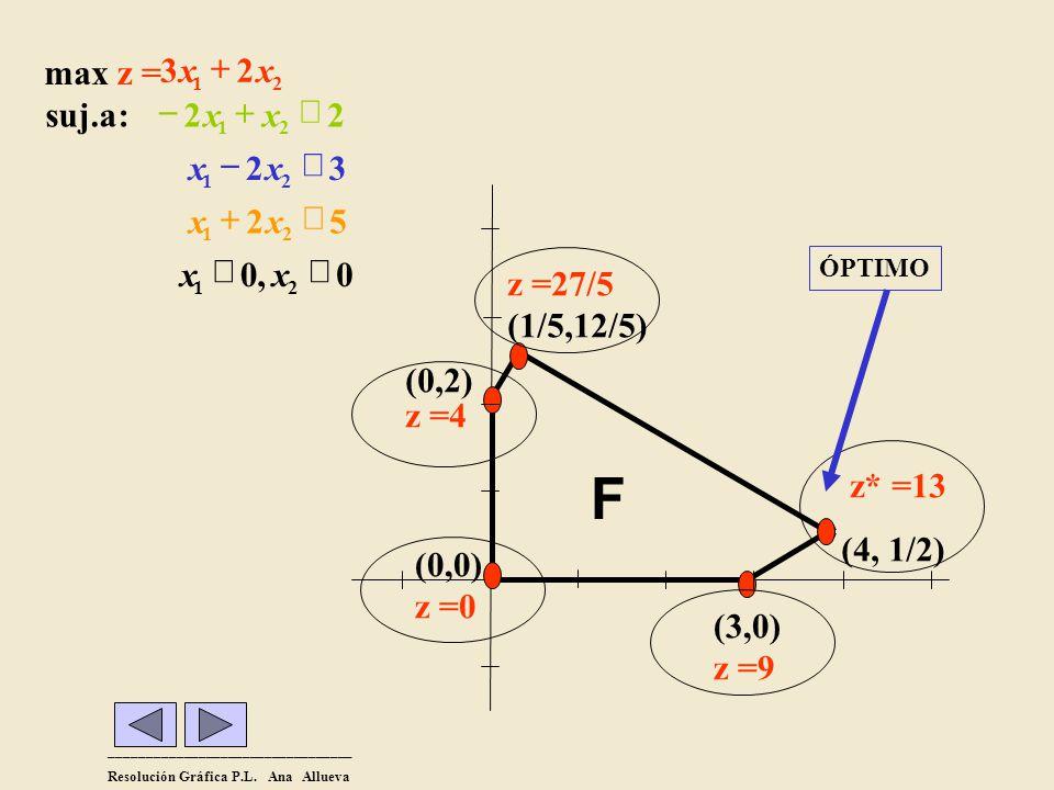 F , 5 2 3 : suj.a ³ £ + - x z = max (3,0) z =9 z* =13 (4, 1/2) (0,0)