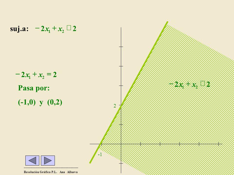 Pasa por: (-1,0) y (0,2) = + - x suj.a : - 2 x + x £ 2 2 £ + - x 2 -1
