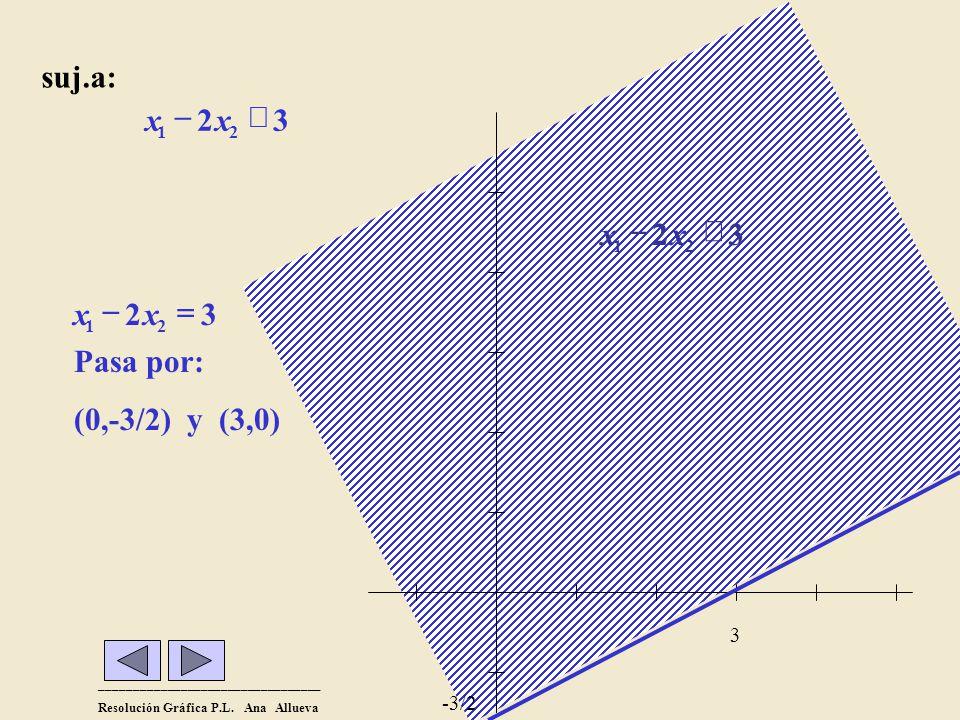 suj.a: x - 2 x £ 3 3 2 £ - x Pasa por: (0,-3/2) y (3,0) 2 = - x 3 -3/2