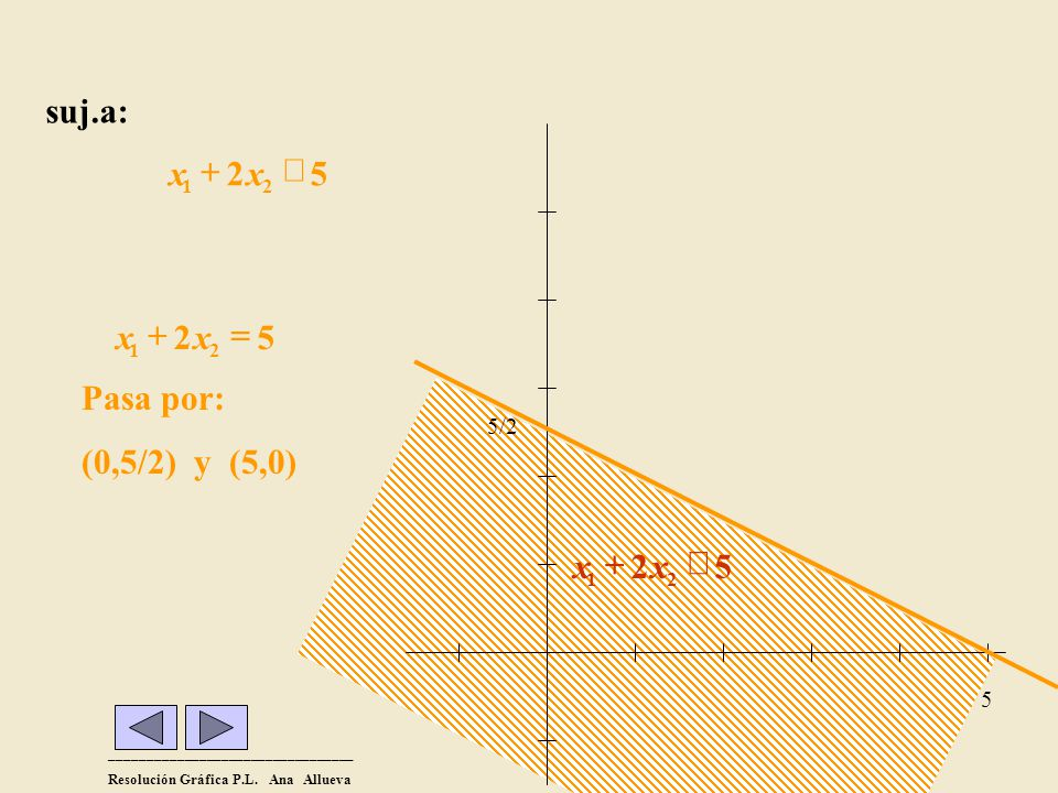 suj.a: x + 2 x £ 5 Pasa por: (0,5/2) y (5,0) 2 = + x 5 2 £ + x 5/2 5 1