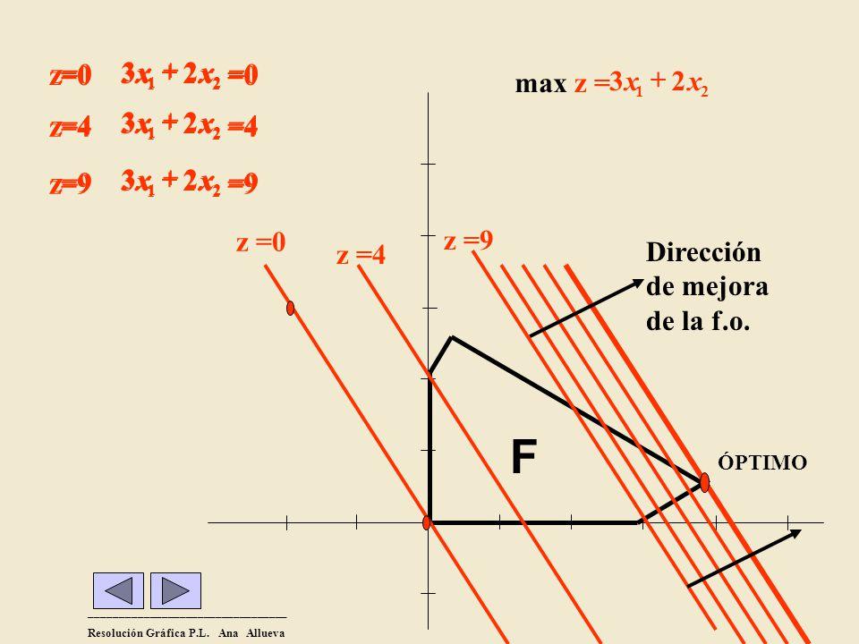 F 2 3 + x =0 z=0 =4 z=4 =9 z=9 2 3 + x =0 z=0 z =0 2 3 z = max + x 2 3
