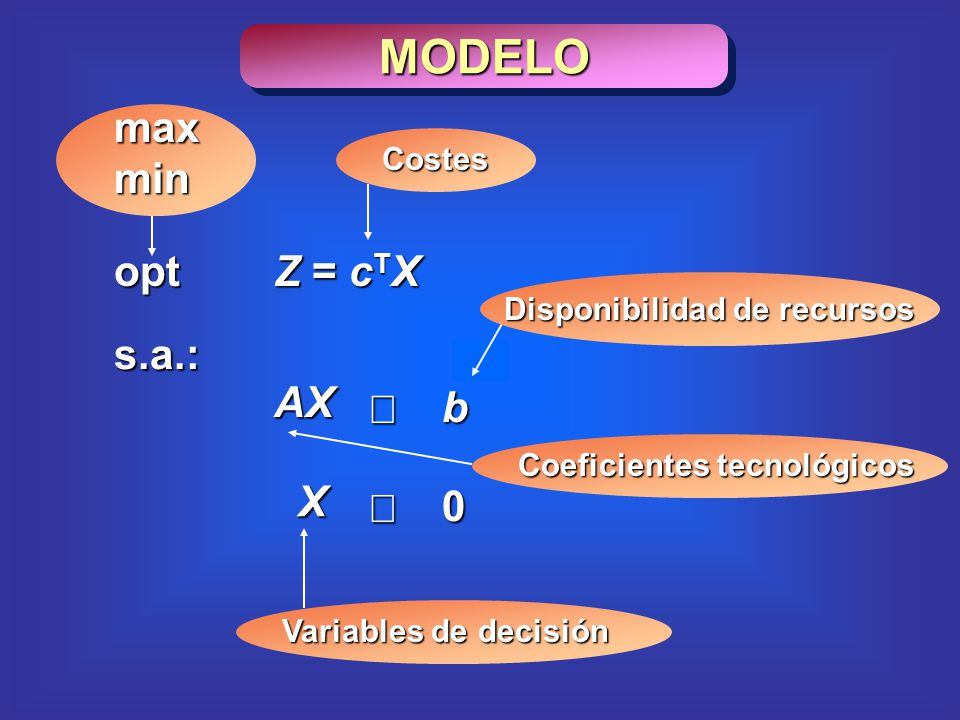 MODELO max min opt Z = cTX s.a.: AX £ b X ³ Costes