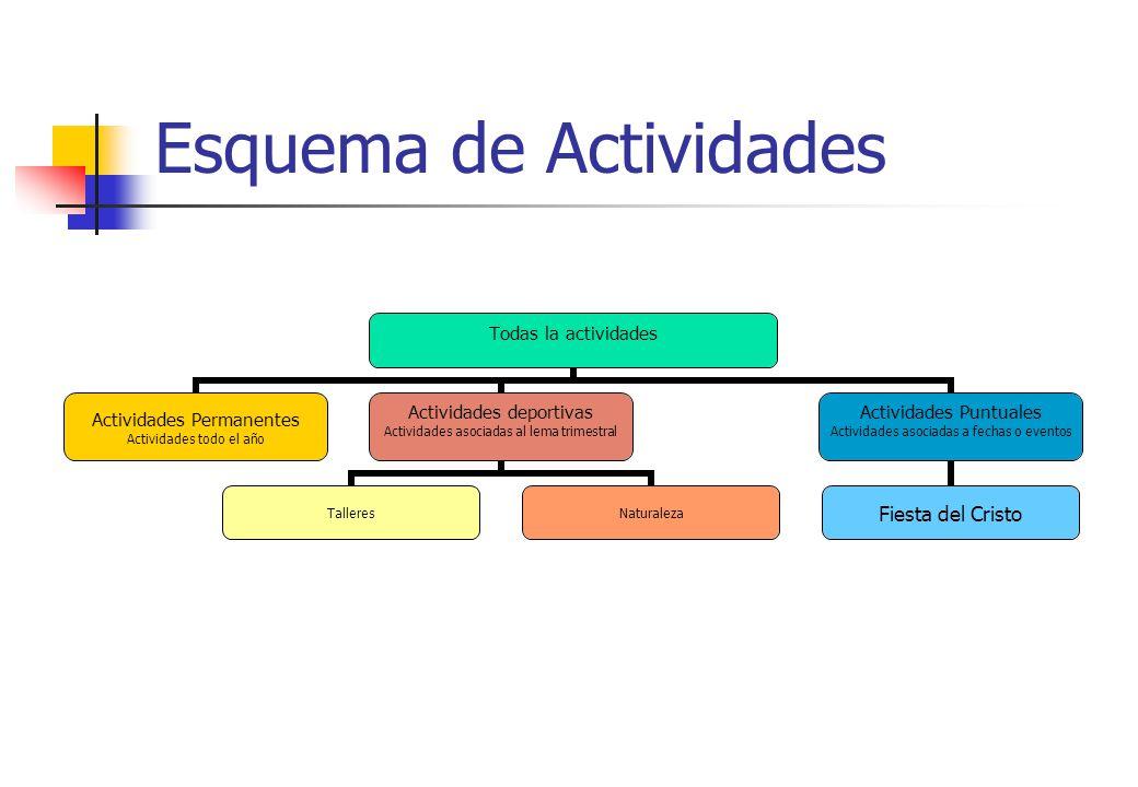Esquema de Actividades
