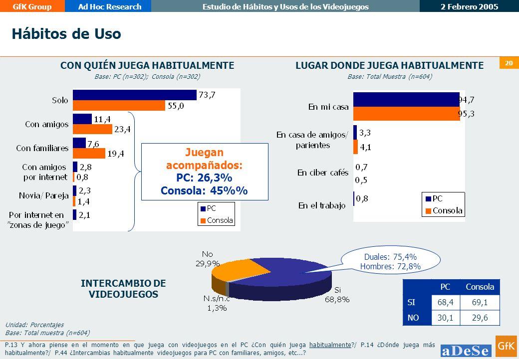 Hábitos de Uso Juegan acompañados: PC: 26,3% Consola: 45%%