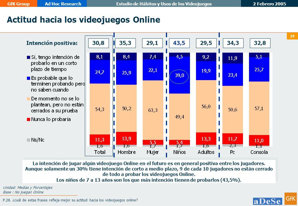 Actitud hacia los videojuegos Online