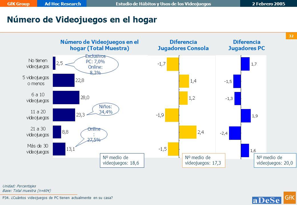 Número de Videojuegos en el hogar (Total Muestra)