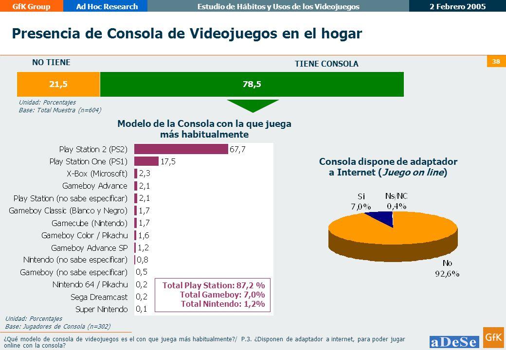 Presencia de Consola de Videojuegos en el hogar