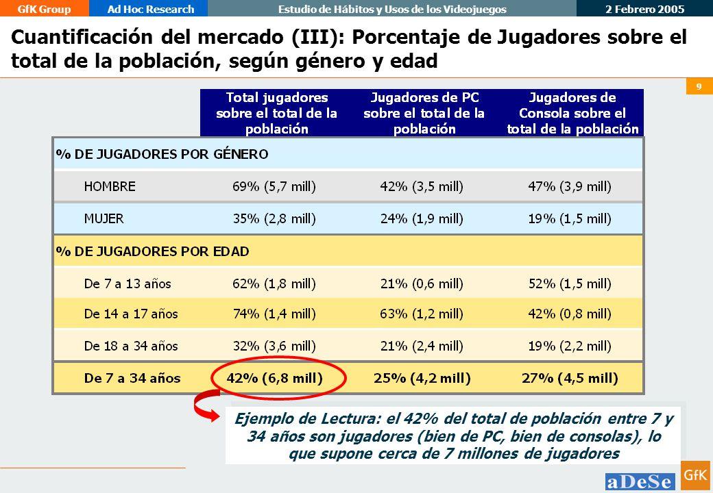 Cuantificación del mercado (III): Porcentaje de Jugadores sobre el total de la población, según género y edad