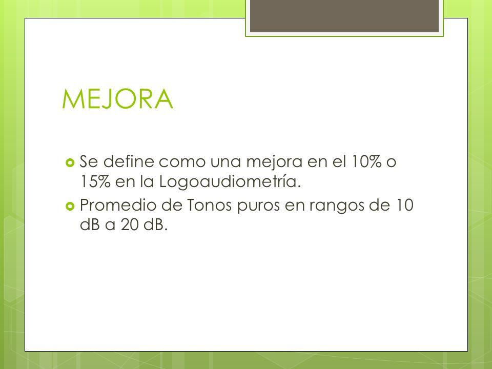 MEJORASe define como una mejora en el 10% o 15% en la Logoaudiometría.