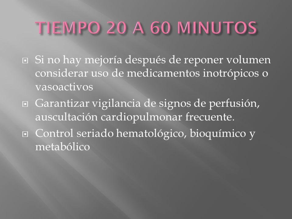 TIEMPO 20 A 60 MINUTOS Si no hay mejoría después de reponer volumen considerar uso de medicamentos inotrópicos o vasoactivos.