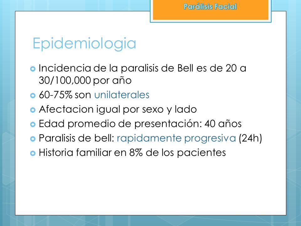 Parálisis Facial Epidemiologia. Incidencia de la paralisis de Bell es de 20 a 30/100,000 por año. 60-75% son unilaterales.