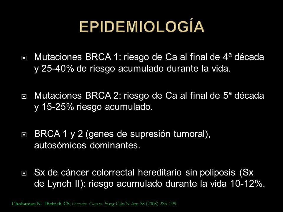 EPIDEMIOLOGÍA Mutaciones BRCA 1: riesgo de Ca al final de 4ª década y 25-40% de riesgo acumulado durante la vida.
