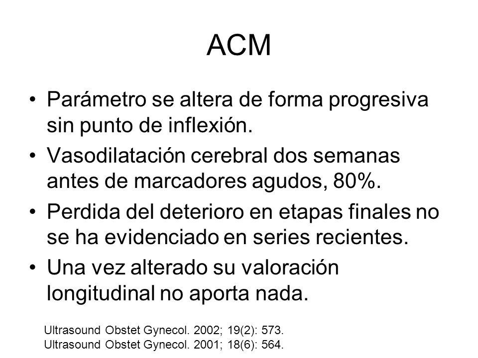 ACM Parámetro se altera de forma progresiva sin punto de inflexión.