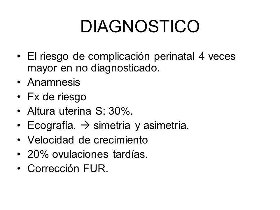 DIAGNOSTICO El riesgo de complicación perinatal 4 veces mayor en no diagnosticado. Anamnesis. Fx de riesgo.
