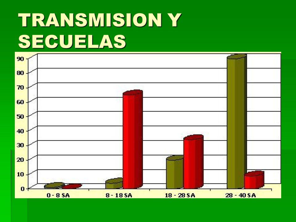 TRANSMISION Y SECUELAS