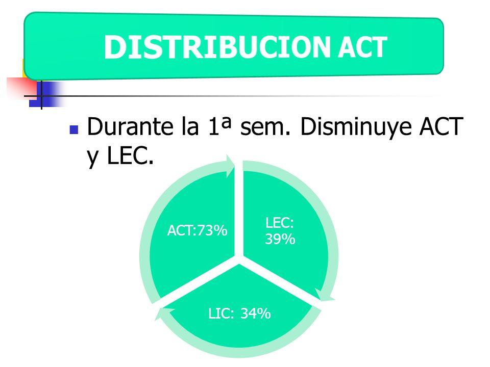 DISTRIBUCION ACT Durante la 1ª sem. Disminuye ACT y LEC. LEC: 39%