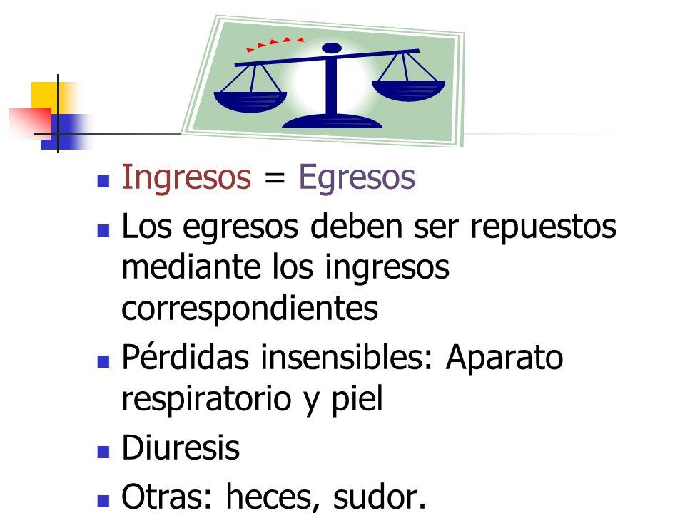 Ingresos = Egresos Los egresos deben ser repuestos mediante los ingresos correspondientes. Pérdidas insensibles: Aparato respiratorio y piel.