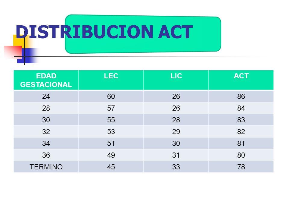 DISTRIBUCION ACT EDAD GESTACIONAL LEC LIC ACT 24 60 26 86 28 57 84 30