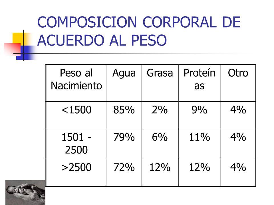 COMPOSICION CORPORAL DE ACUERDO AL PESO