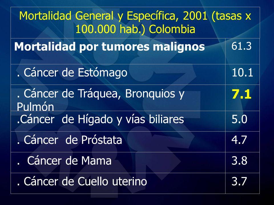 Mortalidad General y Específica, 2001 (tasas x 100.000 hab.) Colombia