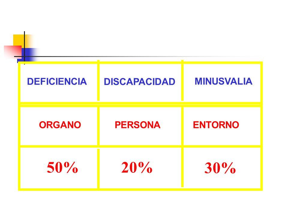 DEFICIENCIA DISCAPACIDAD MINUSVALIA ORGANO PERSONA ENTORNO 50% 20% 30%