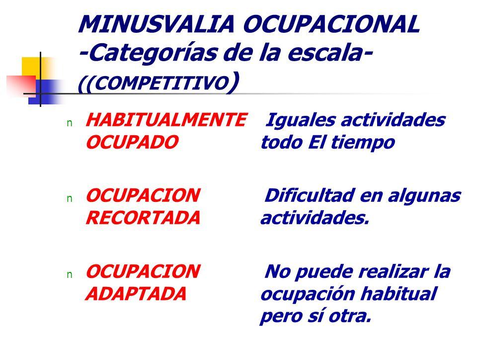 MINUSVALIA OCUPACIONAL -Categorías de la escala- ((COMPETITIVO)