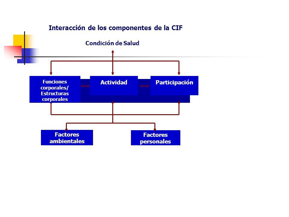 Interacción de los componentes de la CIF