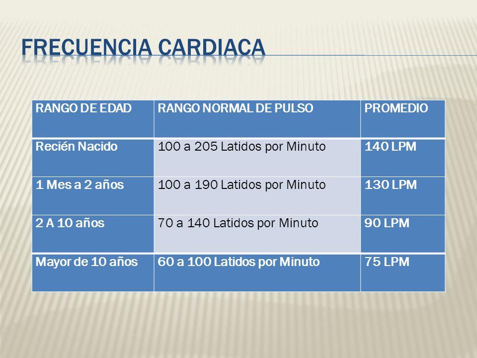 FRECUENCIA CARDIACA RANGO DE EDAD RANGO NORMAL DE PULSO PROMEDIO