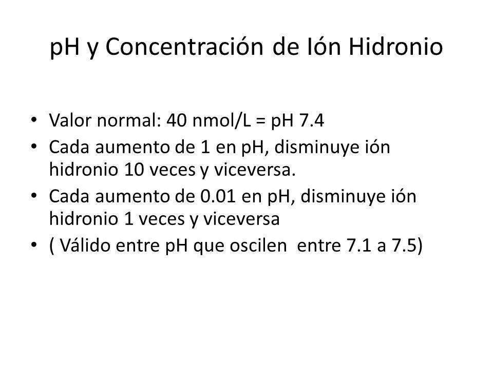 pH y Concentración de Ión Hidronio