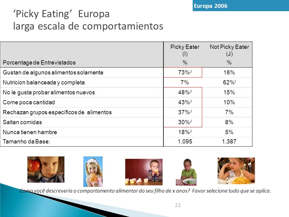 'Picky Eating' Europa larga escala de comportamientos