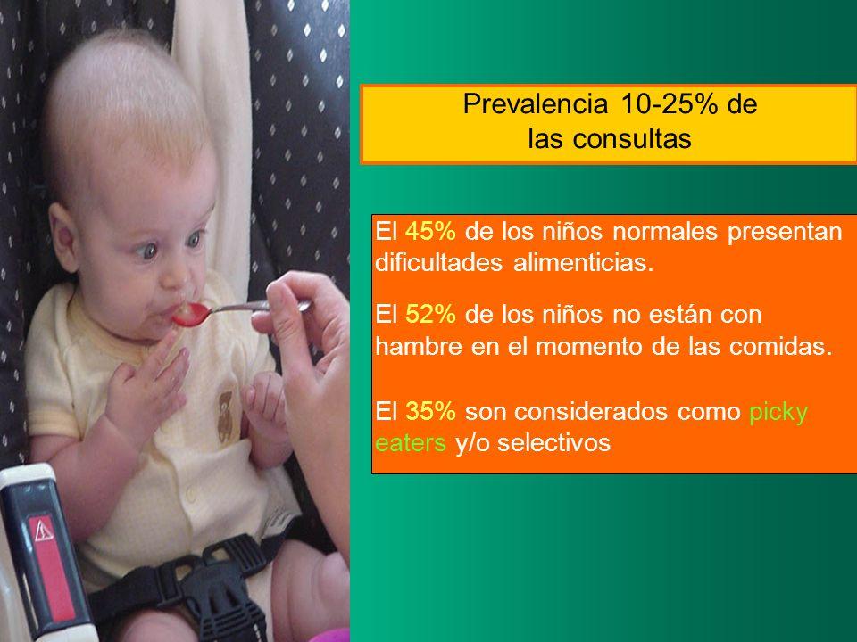 Prevalencia 10-25% de las consultas