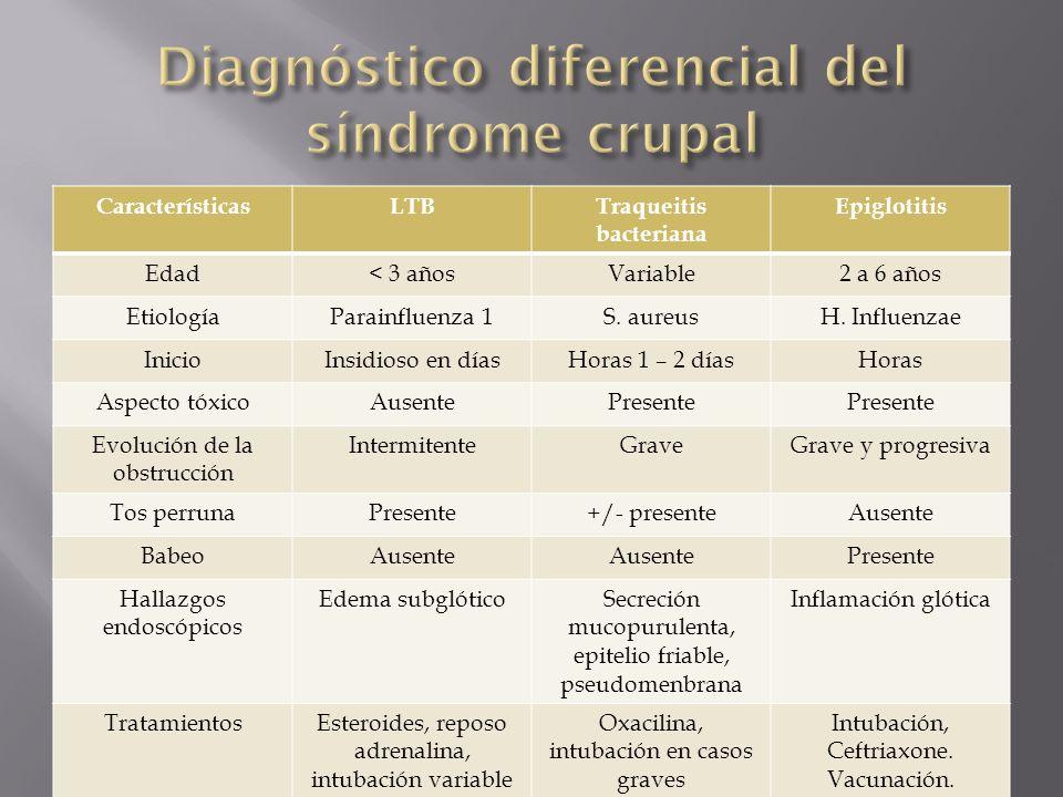 Diagnóstico diferencial del síndrome crupal