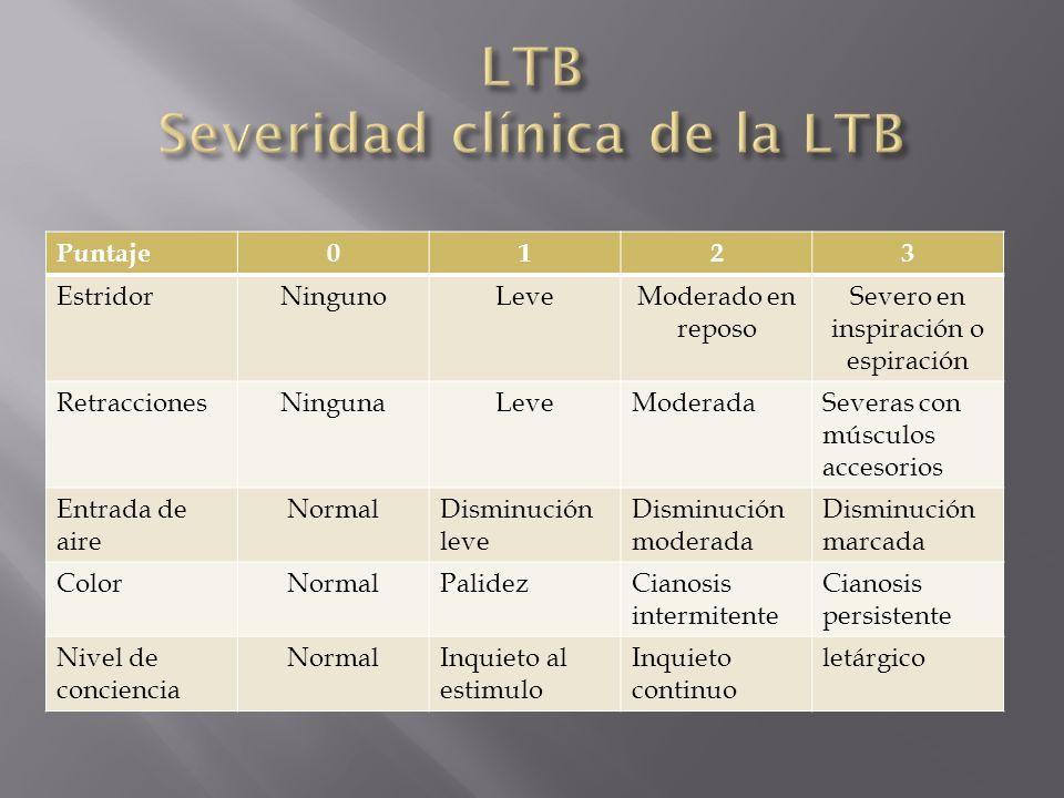 LTB Severidad clínica de la LTB