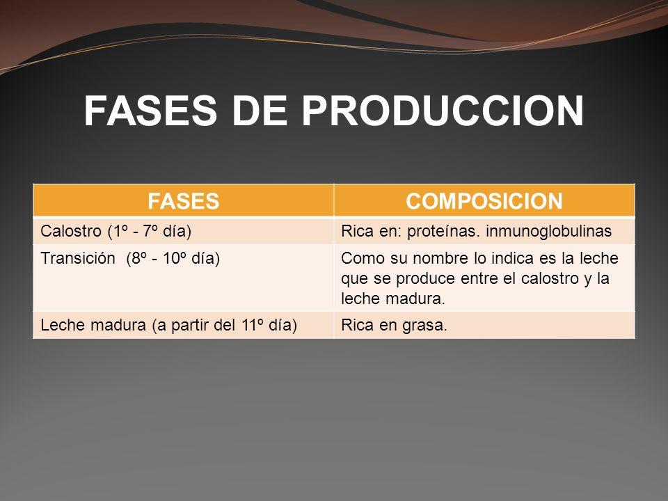 FASES DE PRODUCCION FASES COMPOSICION Calostro (1º - 7º día)