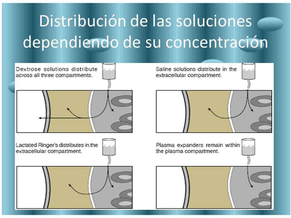 Distribución de las soluciones dependiendo de su concentración