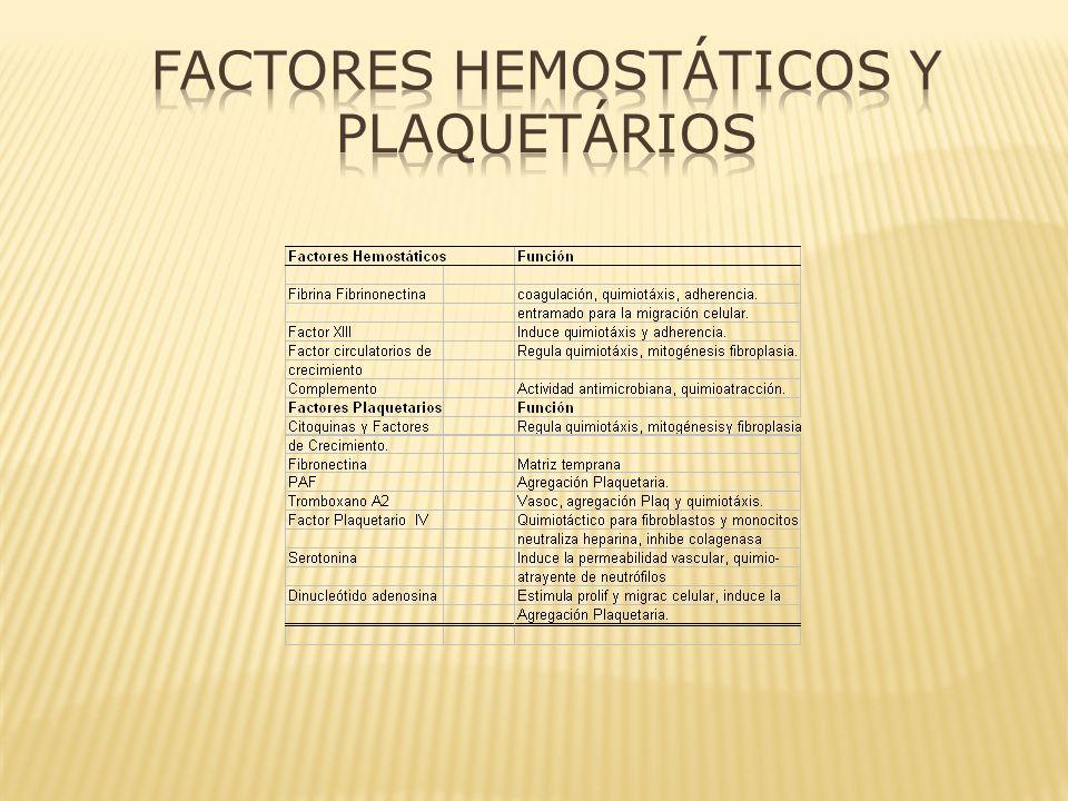 Factores Hemostáticos y Plaquetários