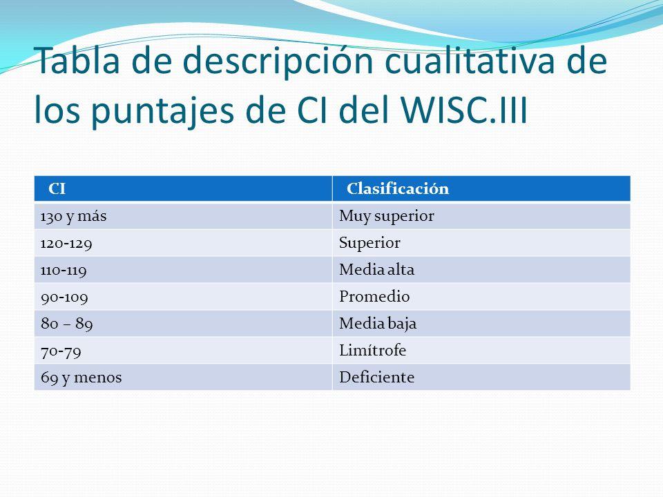 Tabla de descripción cualitativa de los puntajes de CI del WISC.III