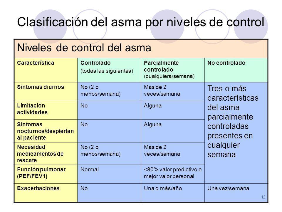Clasificación del asma por niveles de control