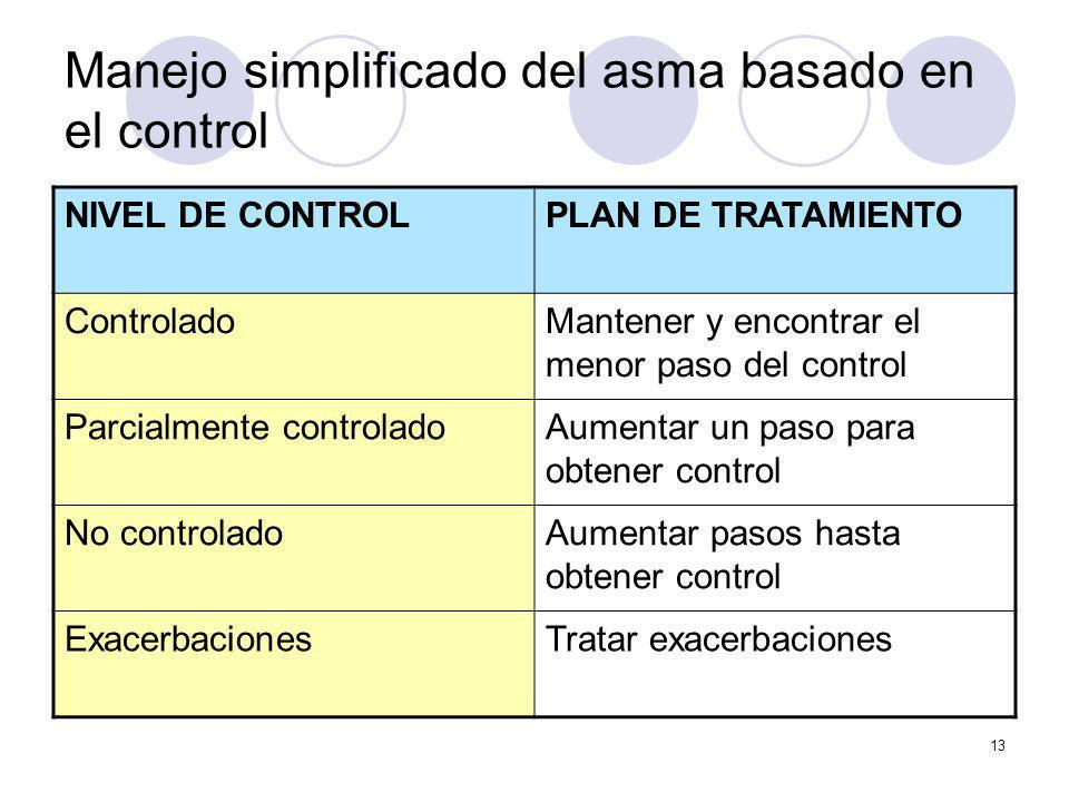 Manejo simplificado del asma basado en el control