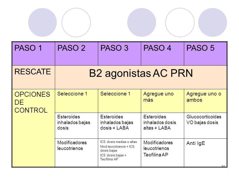 Β2 agonistas AC PRN PASO 1 PASO 2 PASO 3 PASO 4 PASO 5 RESCATE