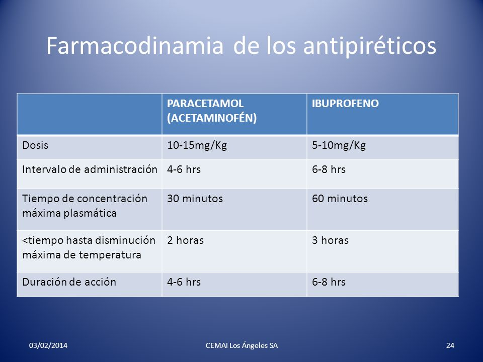 Farmacodinamia de los antipiréticos