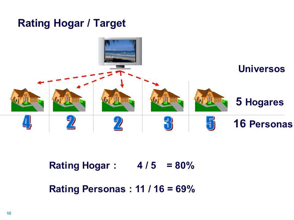 4 2 2 3 5 5 Hogares 16 Personas Rating Hogar / Target Universos