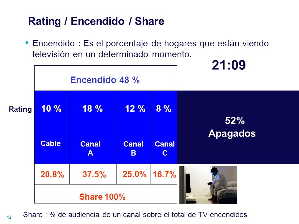 Rating / Encendido / Share