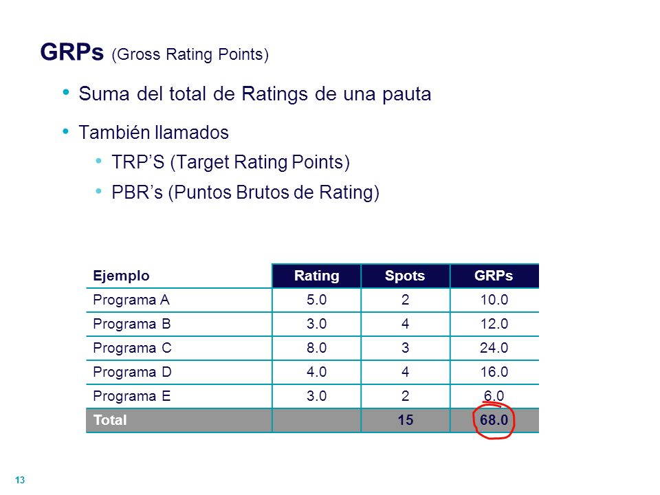 GRPs (Gross Rating Points)