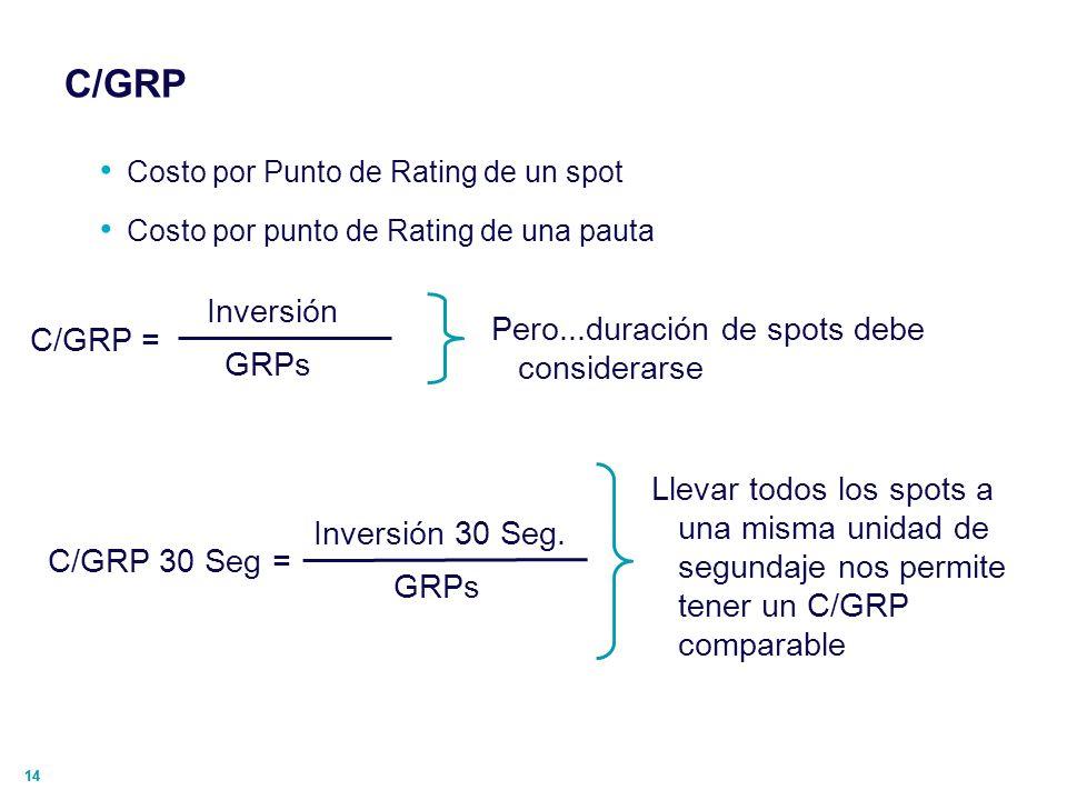 C/GRP Inversión Pero...duración de spots debe considerarse C/GRP =
